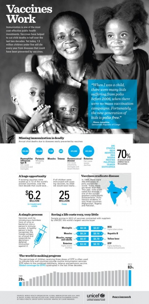 UNCEF infographic #vaccineswork
