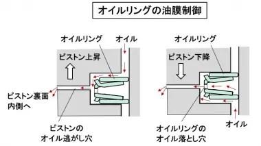 オイルリングの油膜制御