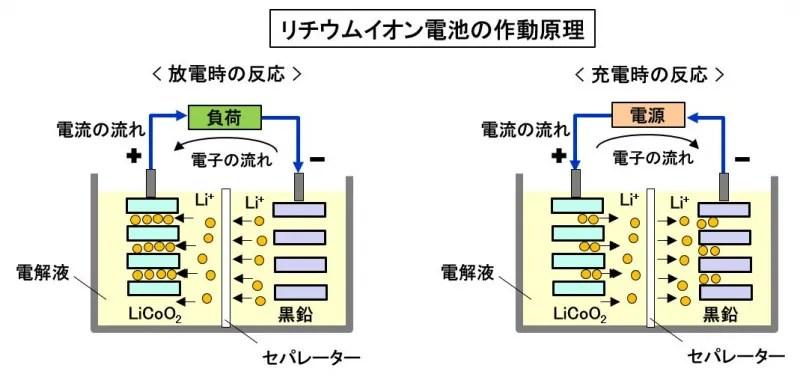 【自動車用語辭典:電動部品「リチウムイオン電池」】軽量で ...