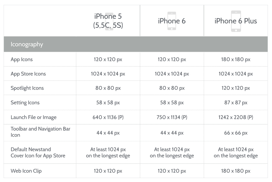 iOS 8 Design Cheat Sheet for iPhone 6 and iPhone 6 Plus