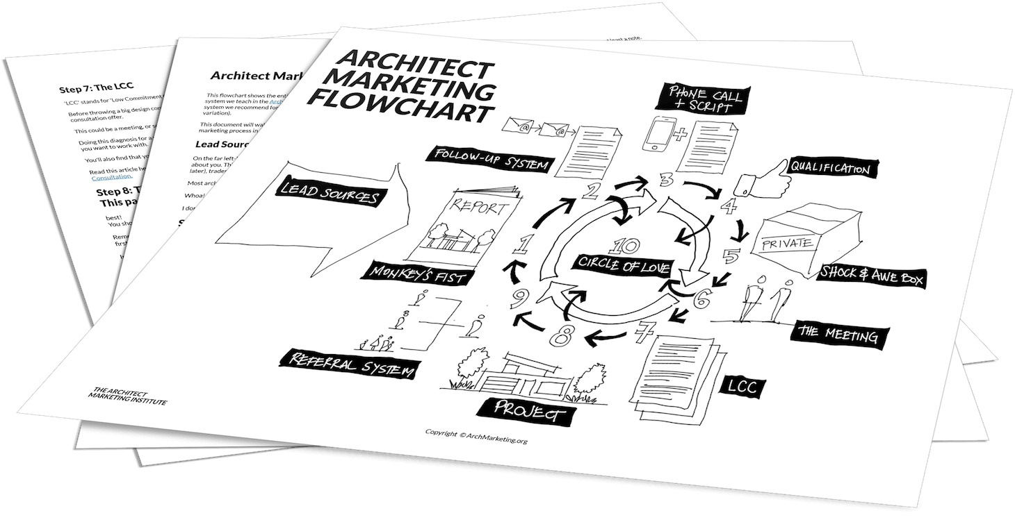Marketing Flowchart for Architecture Firm Owners