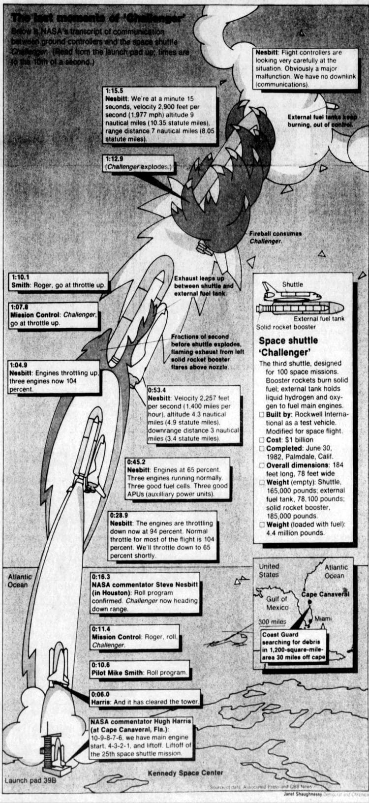 The Lasst moments of Space Shuttle Challenger - Democrat and Chronicle Jan 29 1986