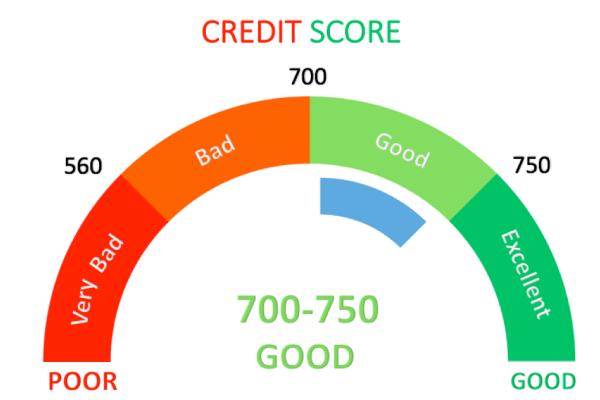 CIBIL Score Free