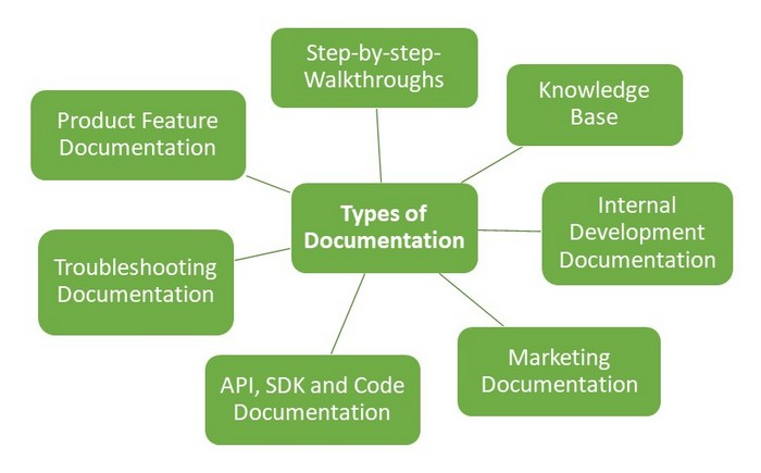 types of technical documentation