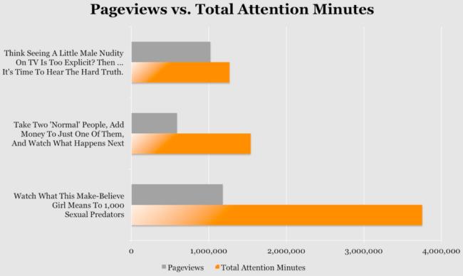 WordPress Analytics