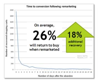 link remarketing