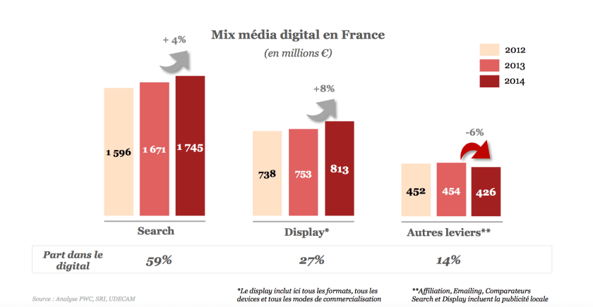 digital media mix france