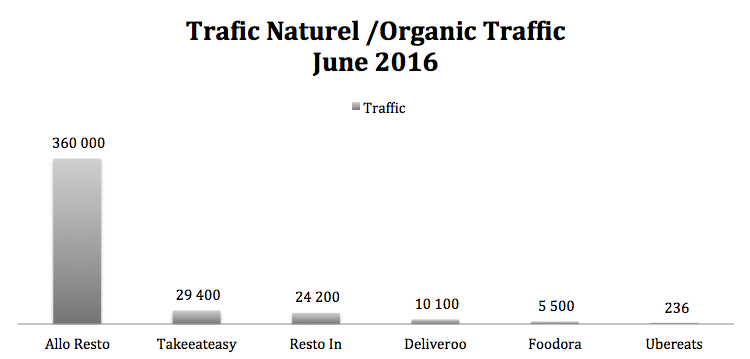 organic traffic france home meal delivery 2016