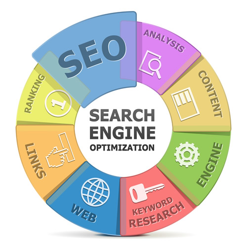 10 important seo tips