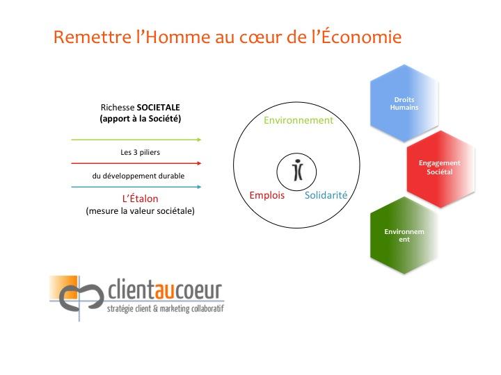 Marketing durable et Economie durable_3