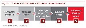 Comment calculer la Valeur à Vie du Client