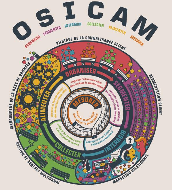 Modele_OSICAM_MDC