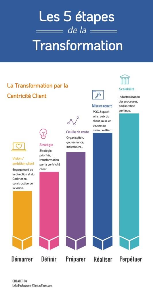 5 étapes de la transformation_infographie par ClientauCoeur