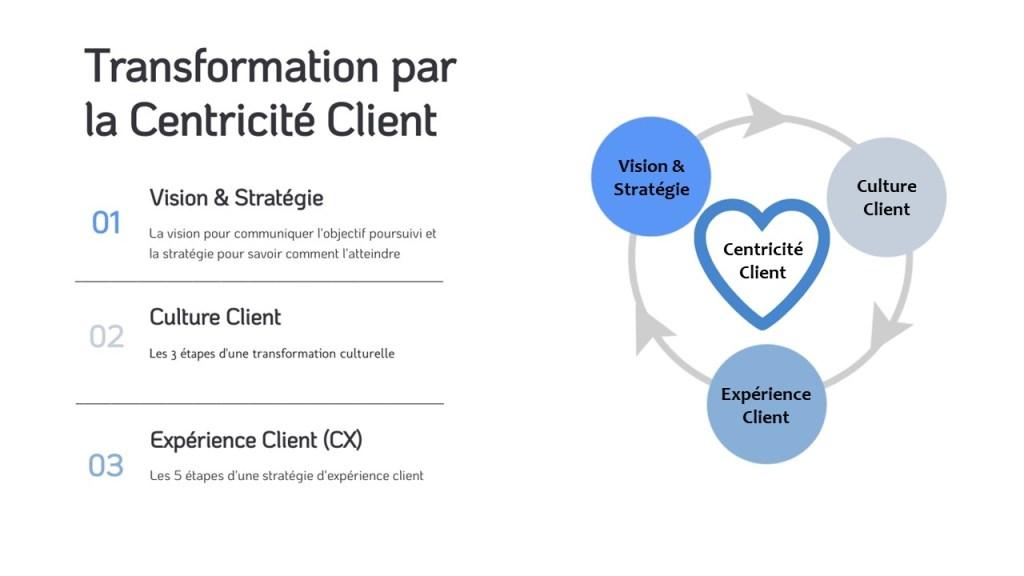 Graphique sur la centricité client par ClientauCoeur.com