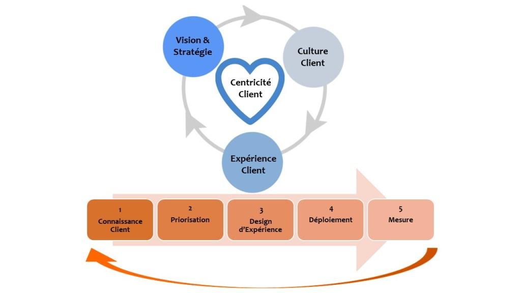 """Graphique sur la """"centricité client"""" et de """"l'expérience client"""" par ClientauCoeur.com"""