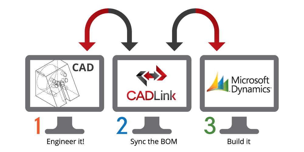 Integrate CAD Software With Dynamics Using CADLink