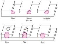 5 Types Of Welding Joints | Cliff's Welding Mesa, AZ