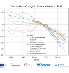 cumulative glacier mass changes in europe from 1967 2017 for glaciers with long term [ 1200 x 1046 Pixel ]