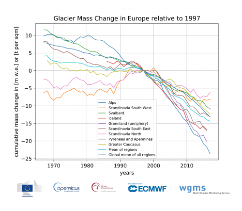 small resolution of cumulative glacier mass changes in europe from 1967 2017 for glaciers with long term