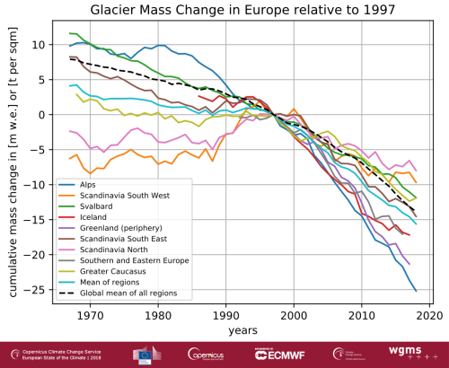 small resolution of cumulative glacier mass changes in europe from 1967 2018 for glaciers with long term