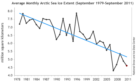 Arctic sea ice continues decline, reaches second-lowest