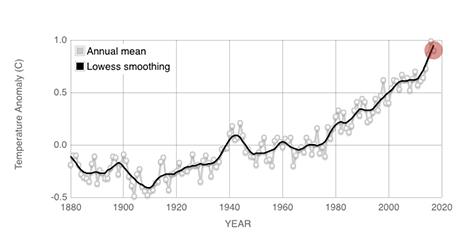 Global Temperature | Vital Signs