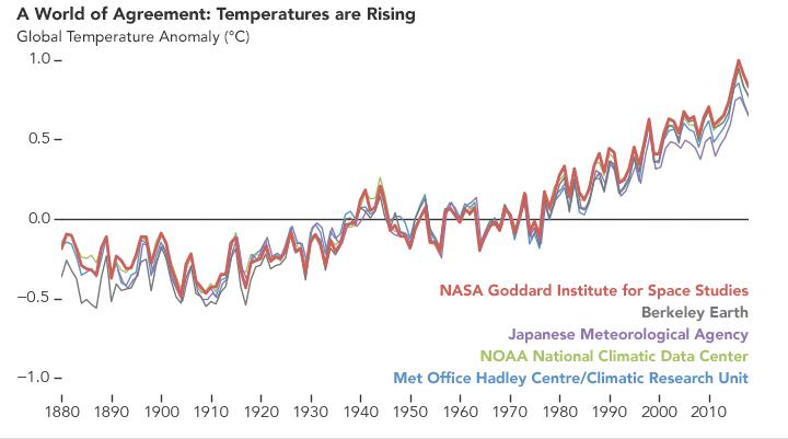 World Temperature Graph Over Time