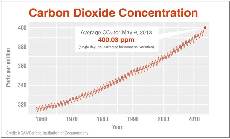 Atmospheric Carbon Dioxide Global Warming