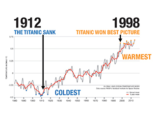 Top 10 coldest and warmest years