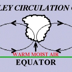 Picture Of Water Cycle Diagram Vintage Air Wiring General Circulation The Atmosphere | North Carolina Climate Office