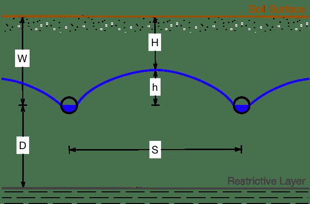 DrainSpacingCalculatorDocumentation