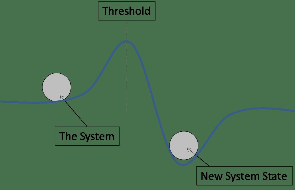 Use threshold-based adaptive management: Incorporate