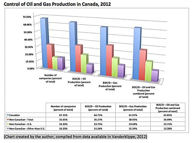 Kellogg-Control-of-oil-gas-2012