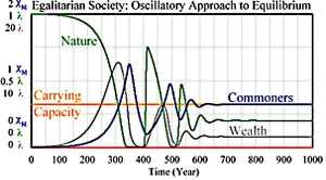 "Graph of ""Egalitarian"" society achieving long-term equilibrium"