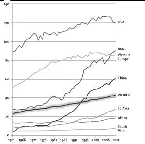 UNEQUAL CONSUMPTION: Meat consumption (kg/person/year), 1961-2010, in selected countries. From The Ecological Hoofprint, p. 83