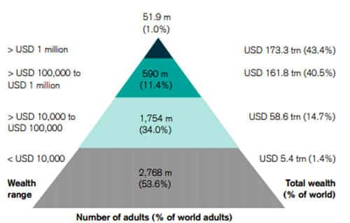 Global-Wealth-Pyramid-at-the-end-of-2019
