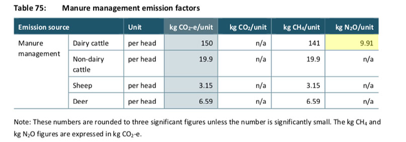 Fig. 3: Emissions from agricultural manure (urine and dung) in NZ. The proportion of N20 emitted is much less than that of methane (CH4).