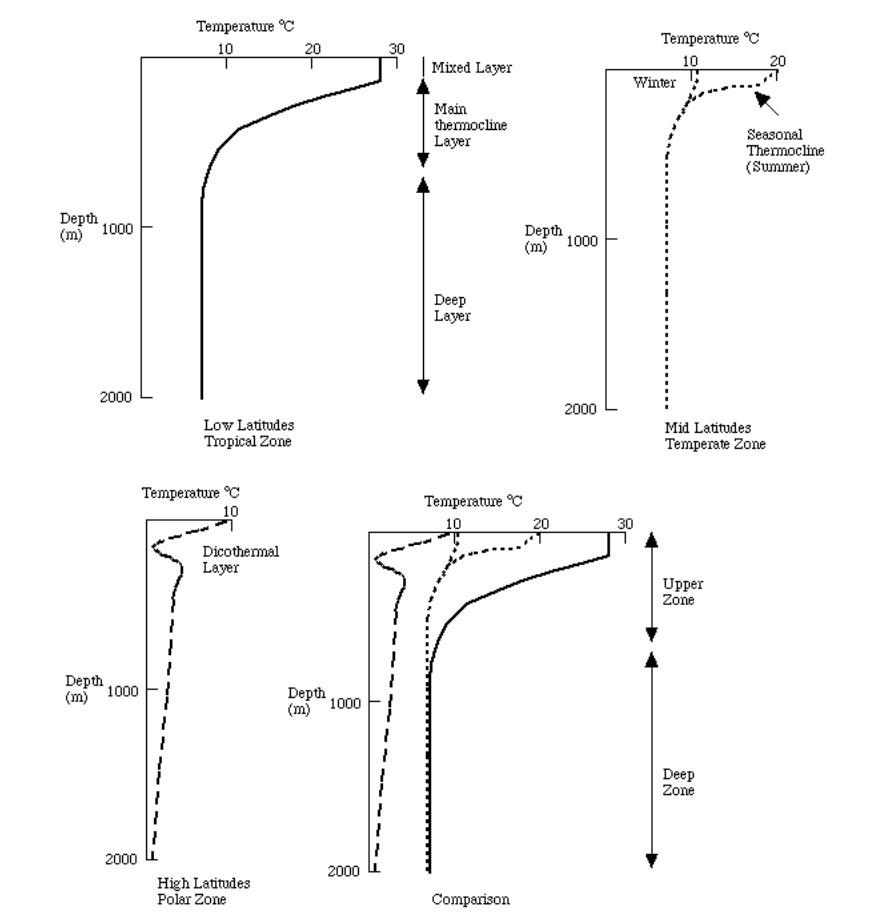 Fig. 2: Boreholes beneath the ocean floor show a well-understood temperature gradient.