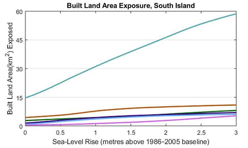 build land exposure