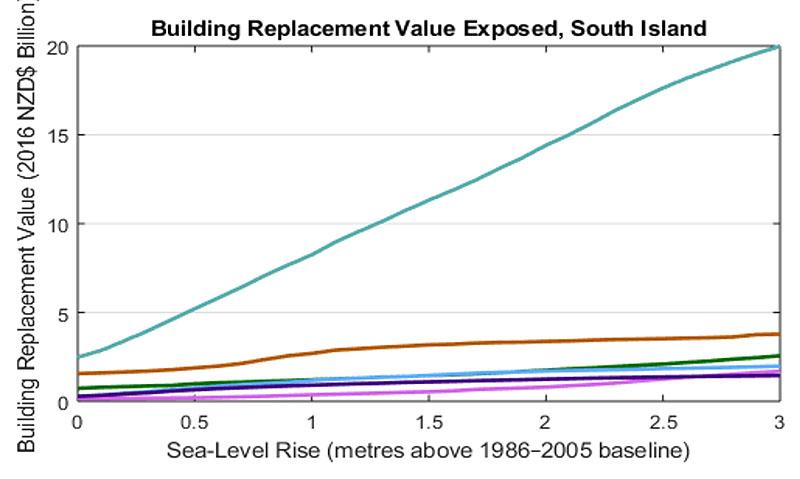 building replacment value canterbury