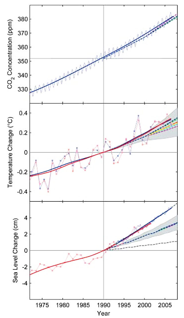 Fig. 2 : Changes in key global climate parameters since 1973. Top: Monthly carbon dioxide concentrations; different colours are from different measuring stations. Middle: annual global-mean surface temperature; the grey area are IPCC projections). Bottom: sea-level data based on tide gauges and satellite altimeter; the grey area are IPCC projections.