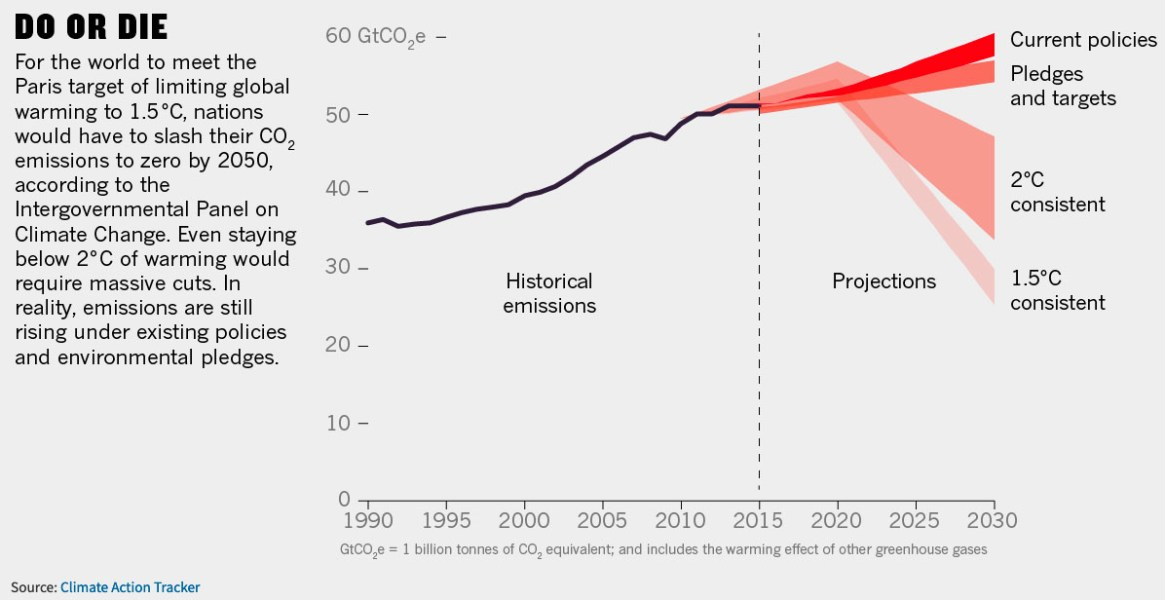 Fig. 1: Projected temperature increases under current policies (Image: Nature)
