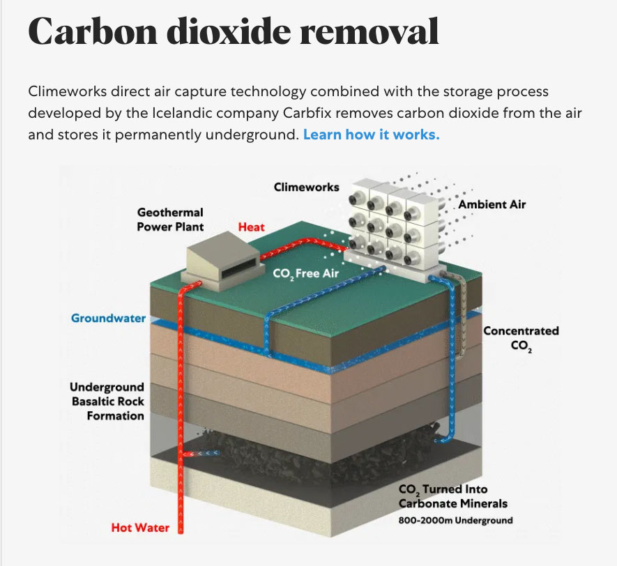 Fig. 1: Carbfix stores carbon permanently underground. The process involves injecting carbonated water several thousand metres underground in basaltic rock formations, where it rapidly (less than 2 years) mineralises into solid rock (see image at the top of this page).