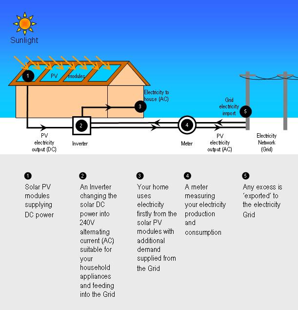 How_Solar_Power_Works_diagram
