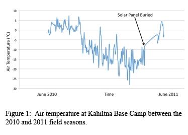 Central Alaska Range 2011 Exp