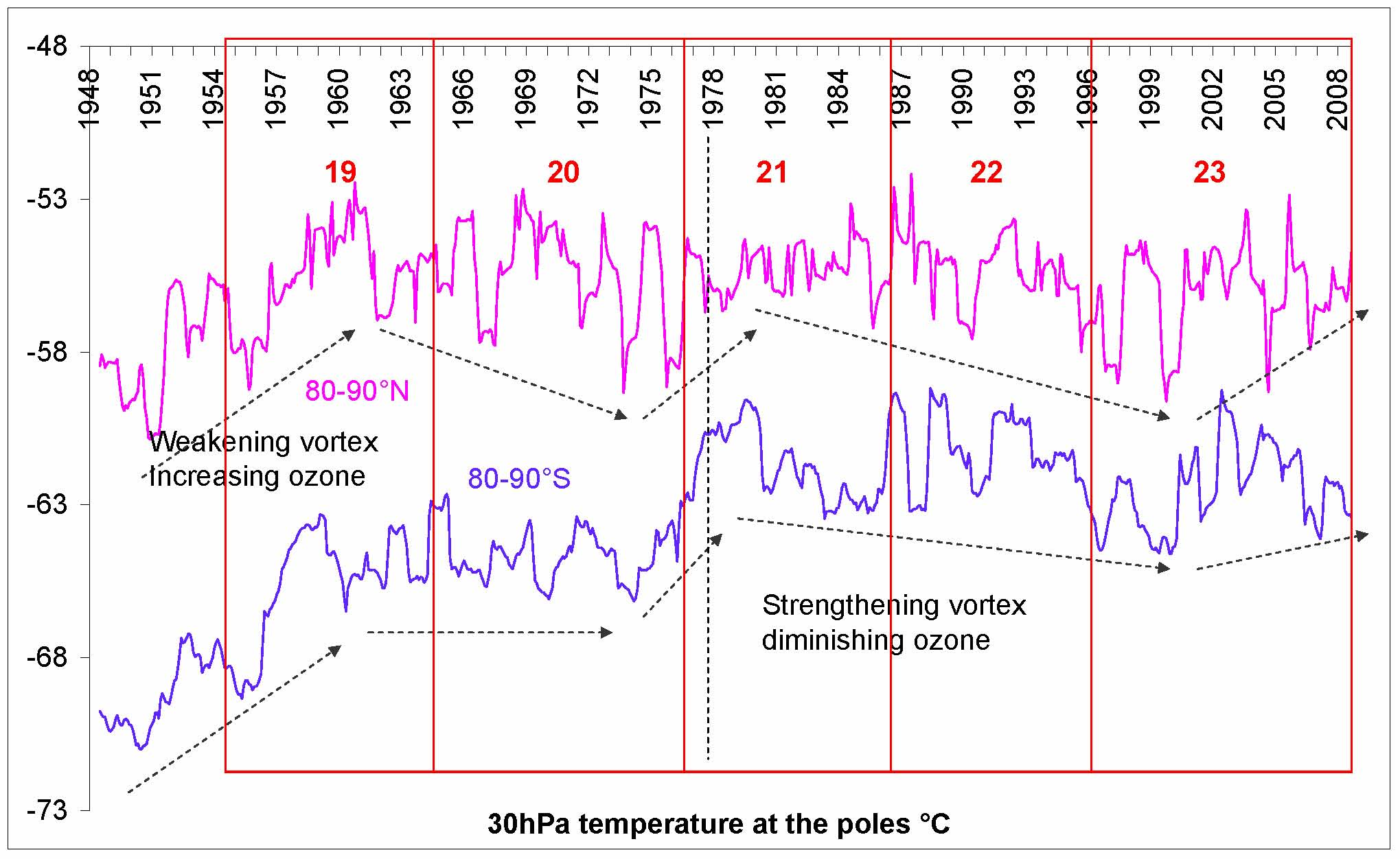 Fig. 5  Change in 30hPa temperature in the Arctic and the Antarctic