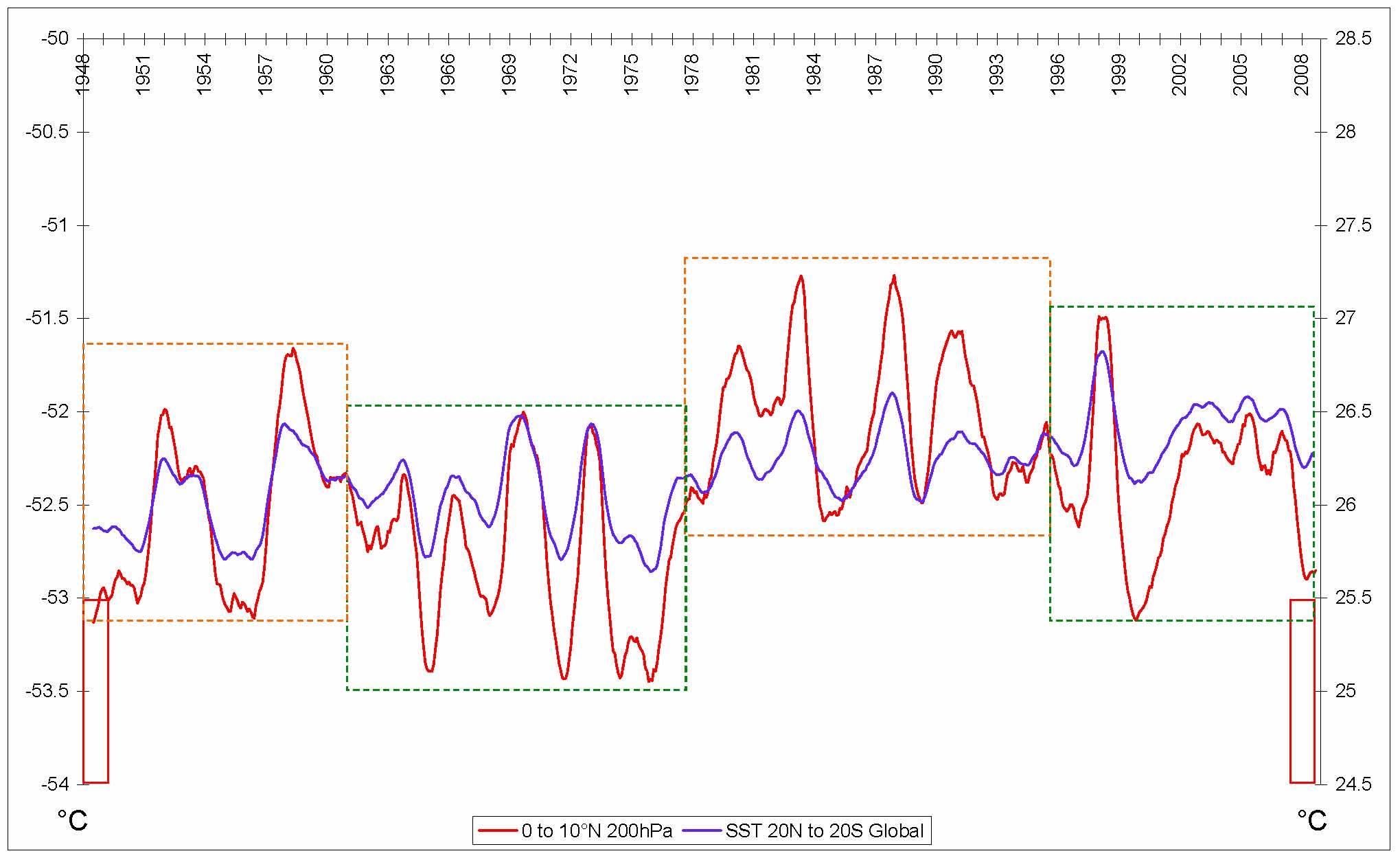 Fig. 9 Temperature at 200hPa in the upper troposphere and at the surface