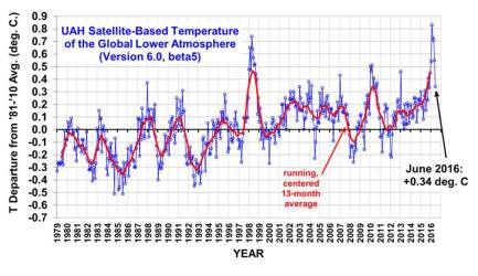 UAH satellite temps