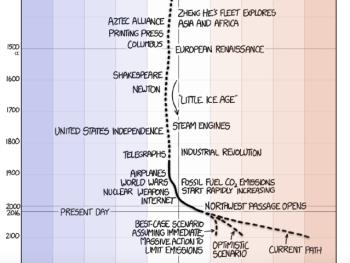 cartoon-temp-timeline