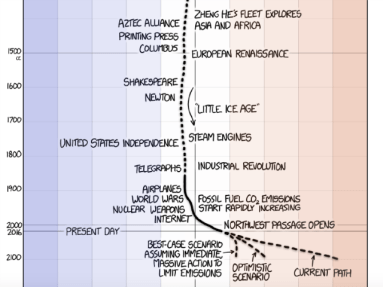 cartoon-temp-timeline